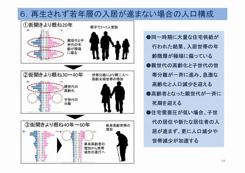人口減少社会におけるニュータウンの再生・転換方策