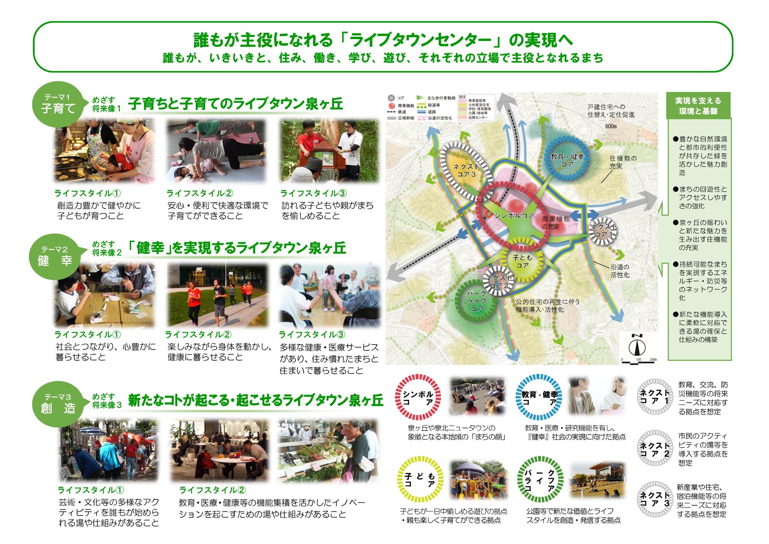 泉ヶ丘駅前地域活性化ビジョン・アクションプラン
