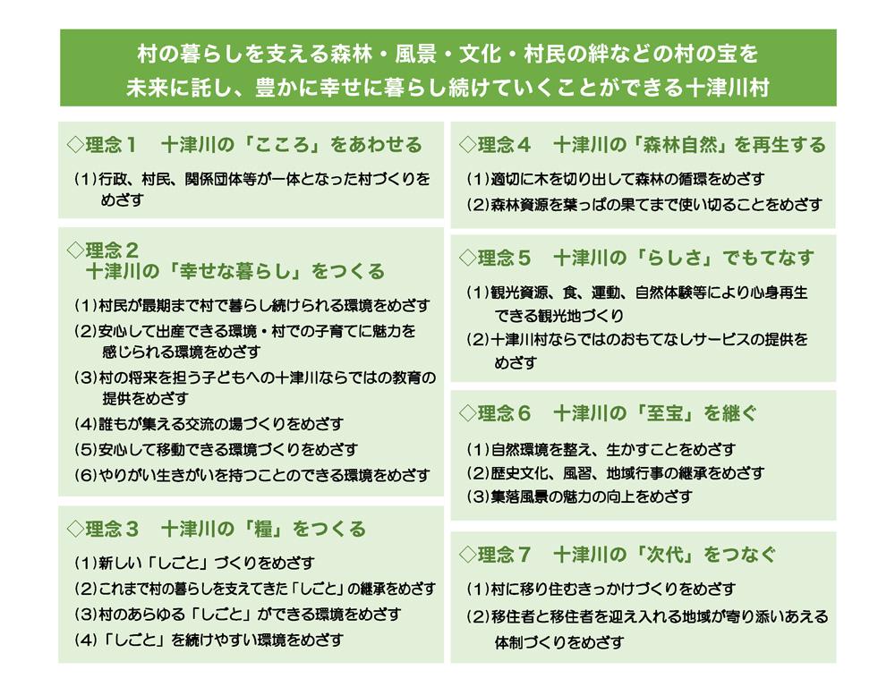 十津川村総合戦略・復興集落づくり計画
