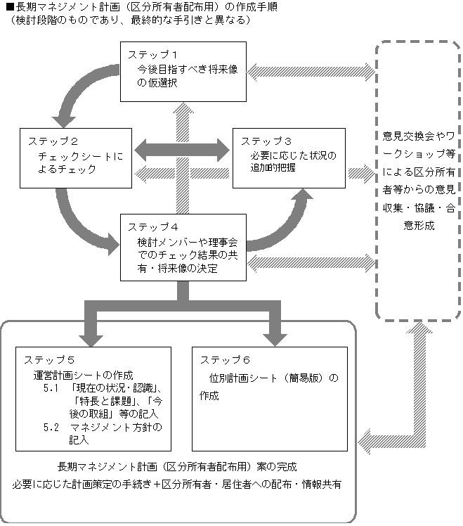 マンションの長期マネジメント計画の普及促進方策の検討業務