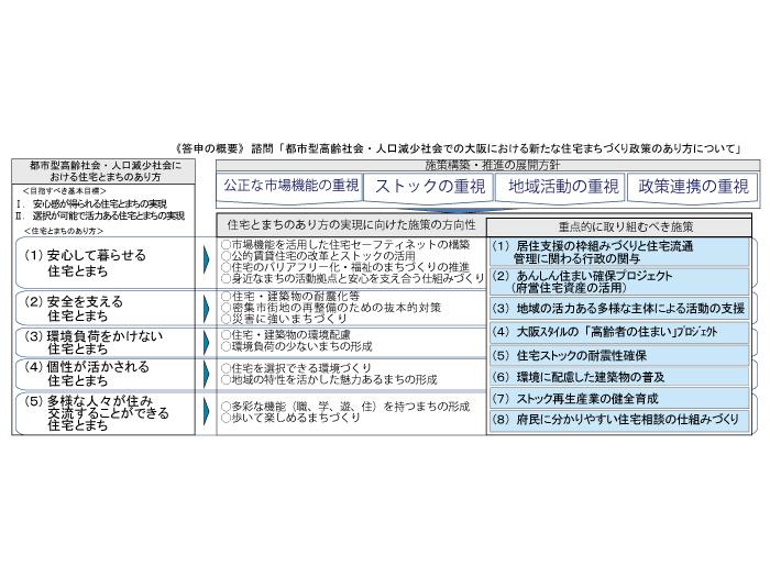 大阪府住宅まちづくり政策立案のための基礎調査