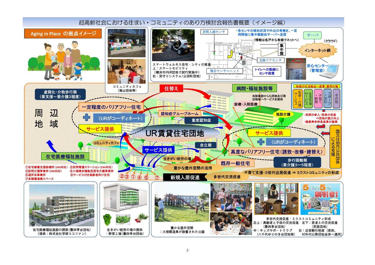 超高齢社会におけるUR賃貸住宅ストックを活用した住まい・コミュニティ調査検討業務