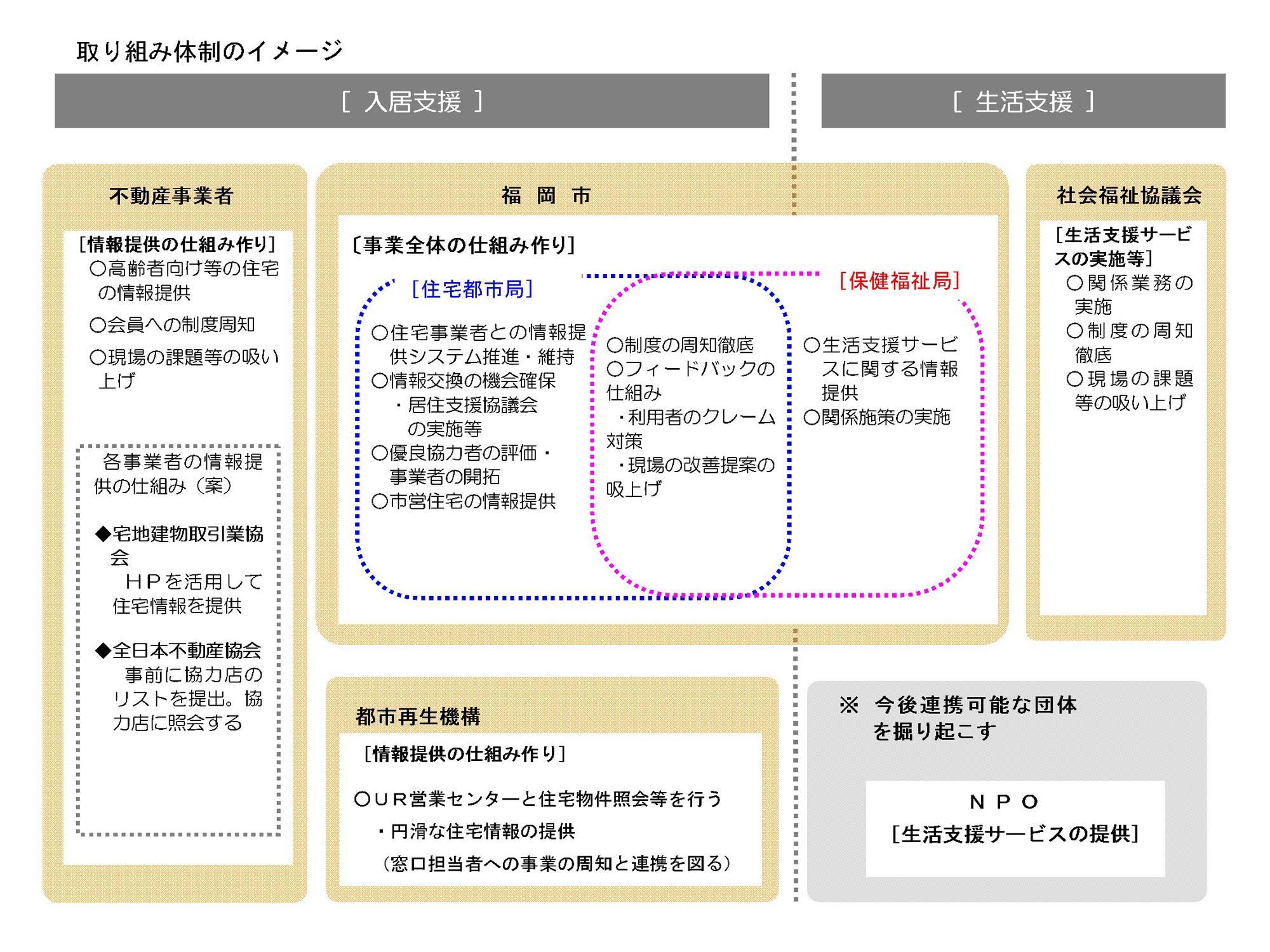福岡市高齢者等の入居支援に係る調査業務