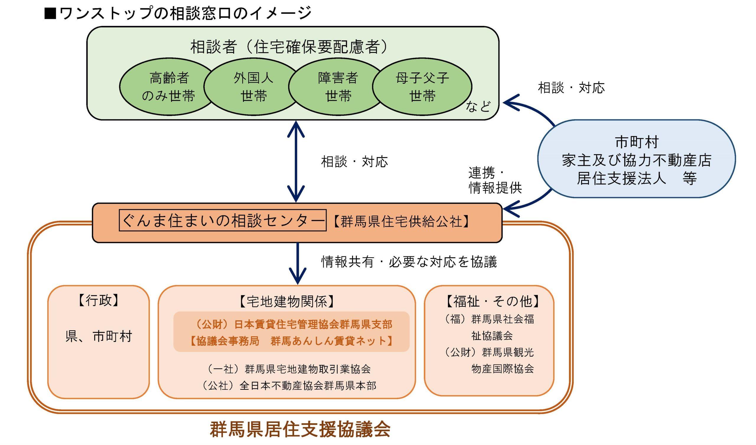 群馬県における居住支援体制の構築