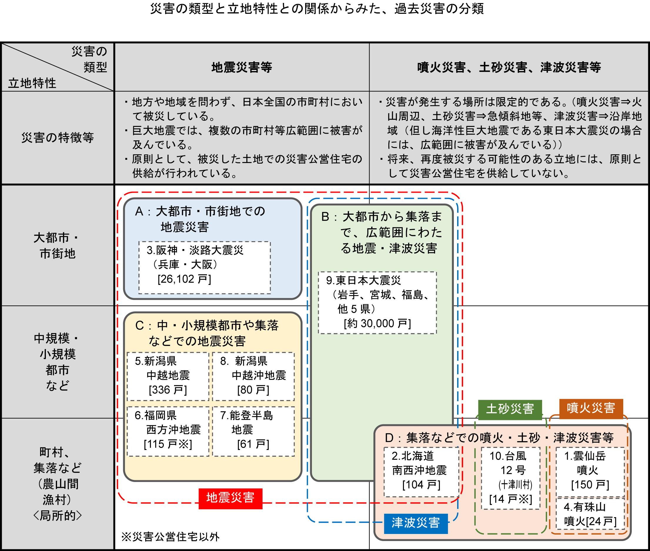 大規模災害時における災害公営住宅等の円滑な供給方策の調査検討