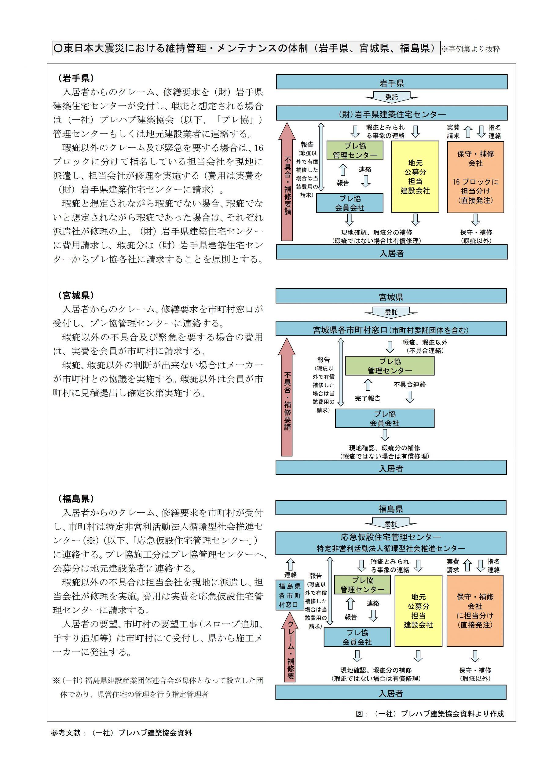 「被災者の住まいの確保に関する取組事例集」の作成