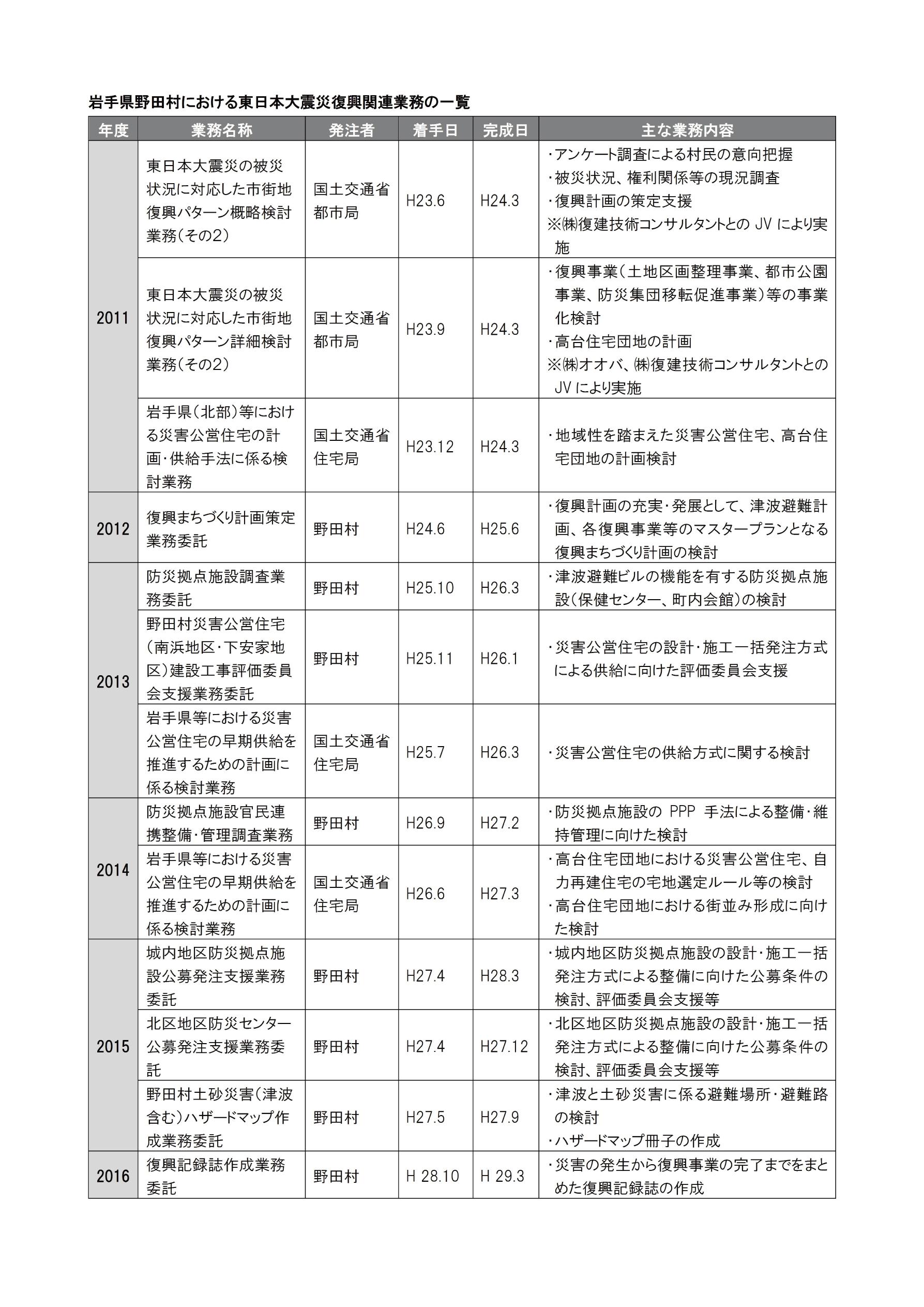 復興記録誌の作成(野田村)