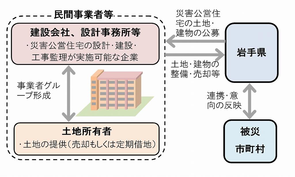 敷地提案型買取事業の事業者公募支援