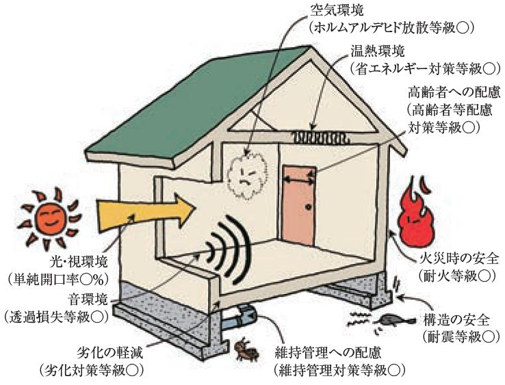 住宅性能表示制度
