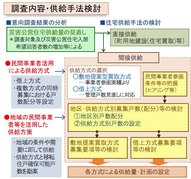 官民連携による多様な災害公営住宅供給手法の組み合わせによる早期復興の実現調査業務